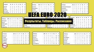 Чемпионат Европы по футболу ЕВРО 2020 Роналду принес победу Португалии Группы A B H Таблицы
