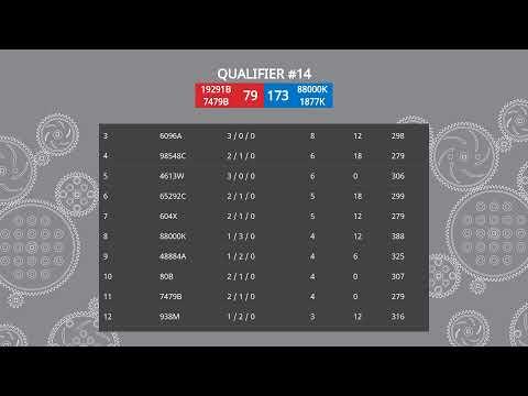 Live Remote VEX Robotics World Championship – VRC MS Division (LRT) – Technology B