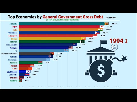 Top 20 Countries Having The Highest Government Debt (1990-2019) | GDP Based