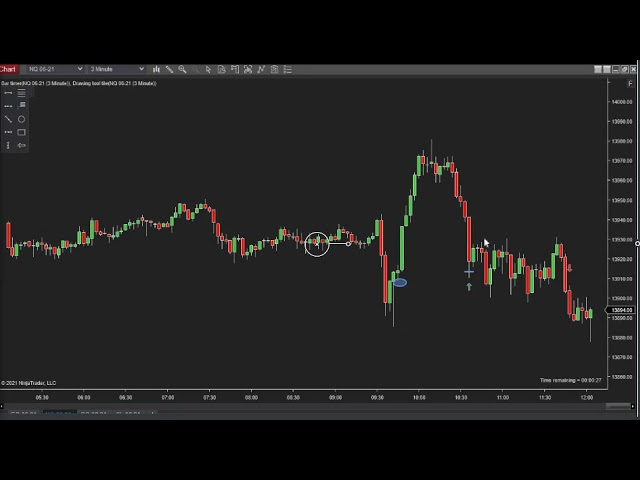 042821 -- Daily Market Review ES GC CL NQ - Live Futures Trading Call Room