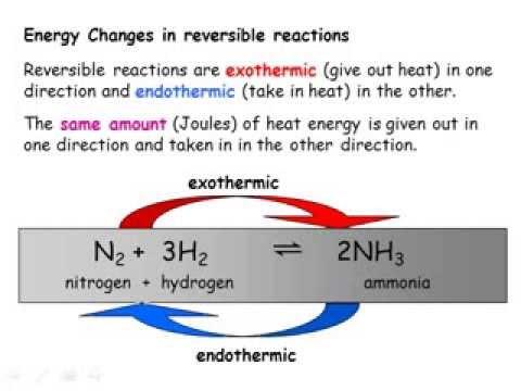 IGCSE Chemistry: Equilibrium & Industrial Processes