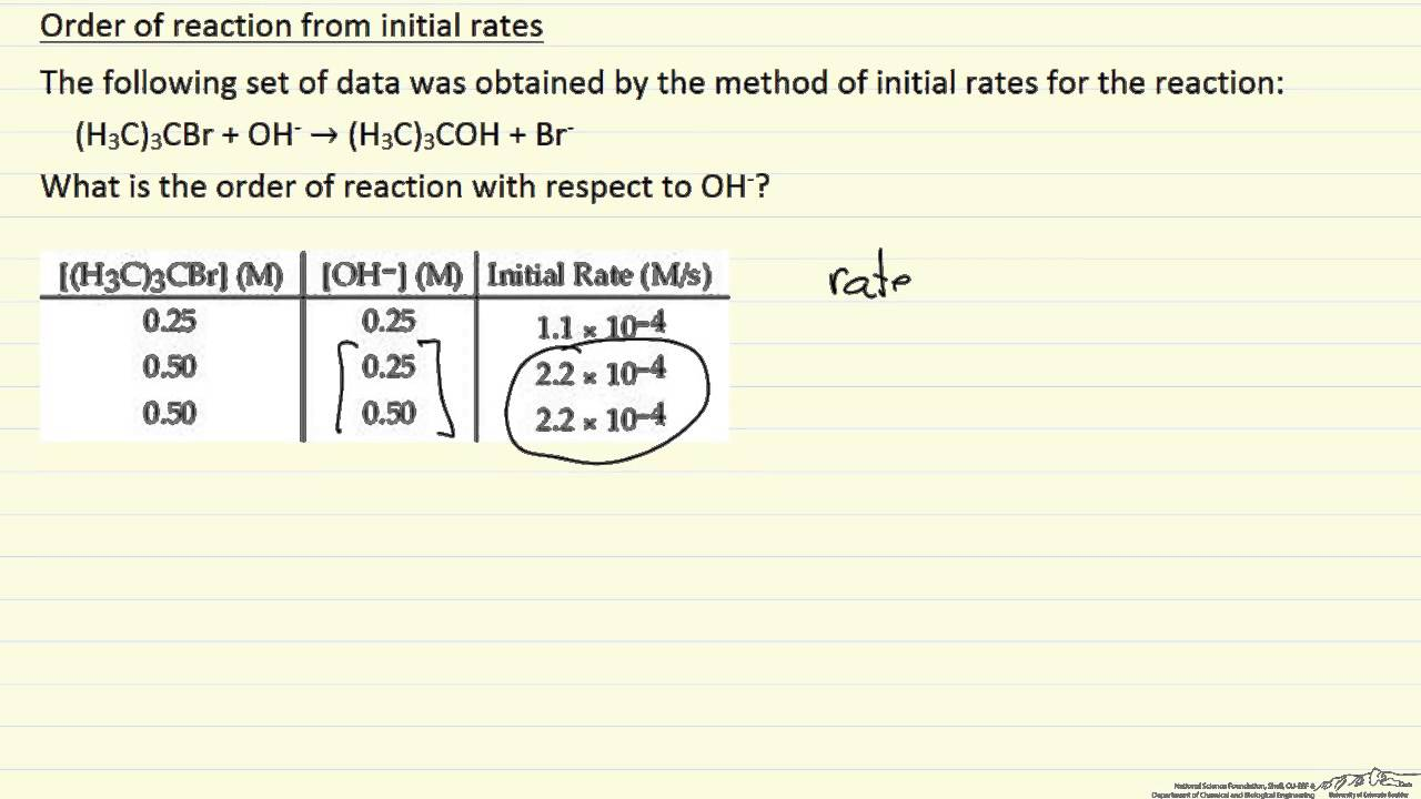 Reaction Order From Initial Rate Data Example Youtube