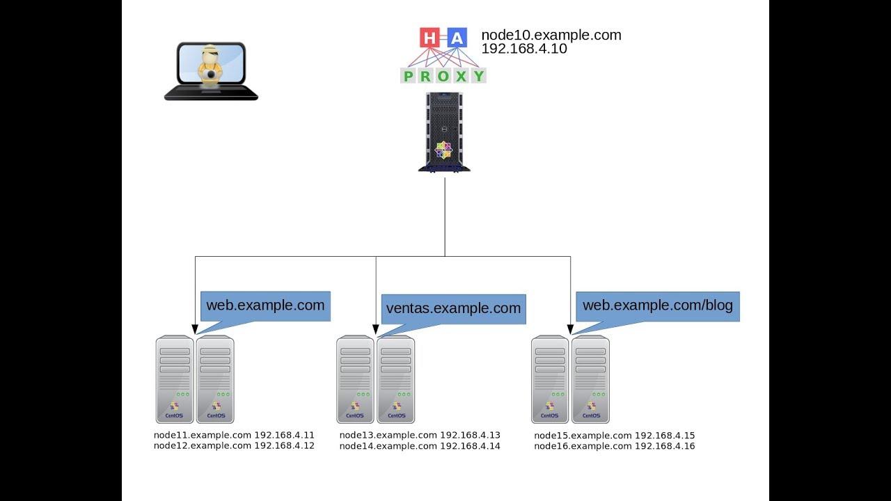 Como configurar HAProxy en CentOS 7 - parte 2