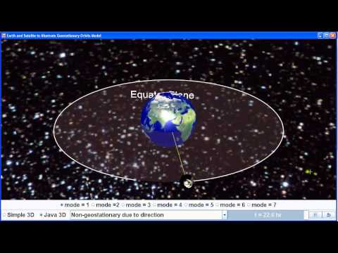Non Geostationary Satellite around Earth due to direction