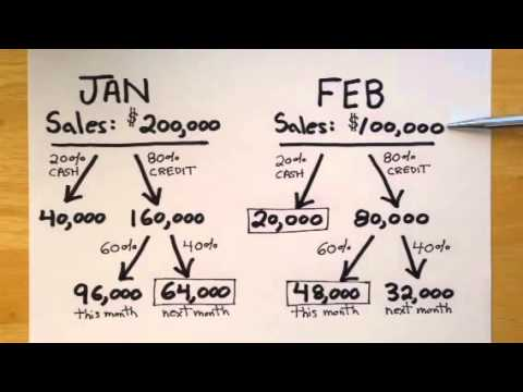 Managerial Accounting Cash Budget Problem Example YouTube