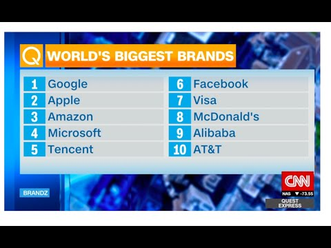 World&Most Valuable Brands – 2018