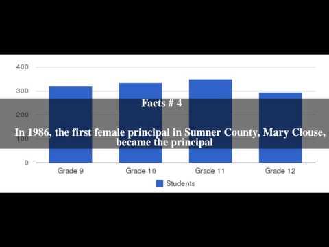 Beech Senior High School Top # 6 Facts