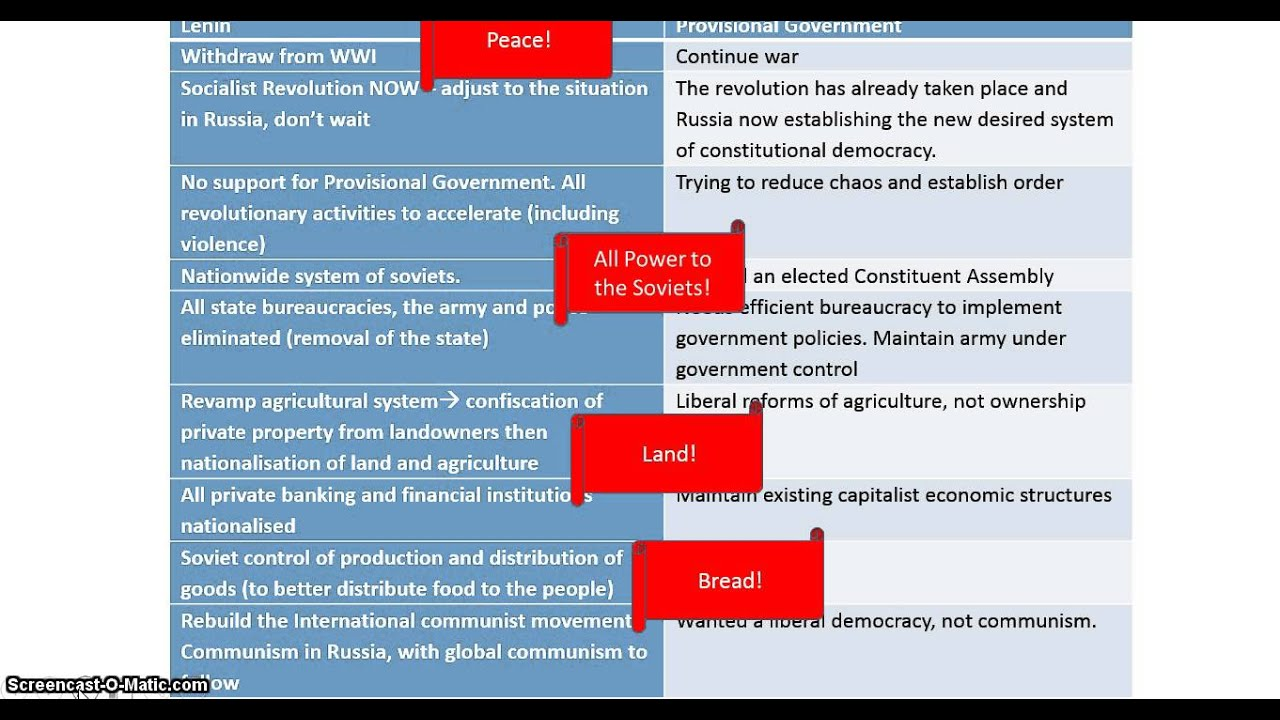 April theses lenin summary