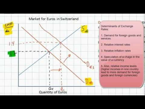 Introduction to Foreign Exchange Markets