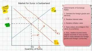 Introduction to Foreign Exchange Markets - HD