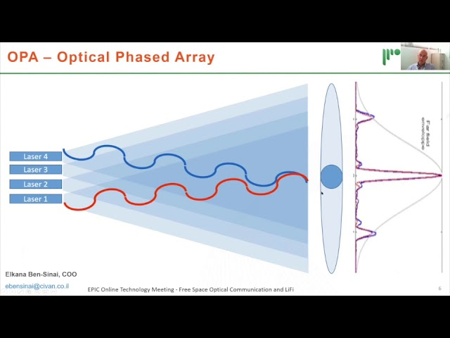 Civan's talk on EPIC Online Technology Meeting on Free Space Optical Communication and LiFi