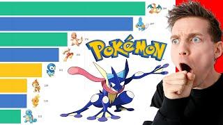 Most Popular Pokémon 2004 - 2020 (Official Data)