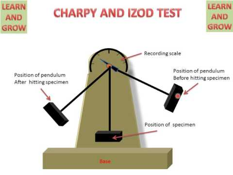Charpy And Izod Test (Mesurement Of Toughness)