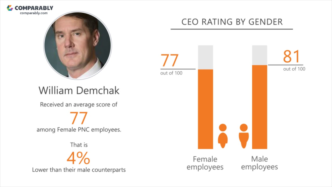 PNC Company Culture | Comparably