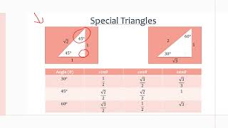 MCR3U/Grade 11 Functions: 5.1-5.2 Trigonometric Ratios of Acute Angles and Special Angles