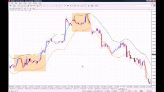 How to use Envelopes on MT4 - Forex and Binary Options Trading
