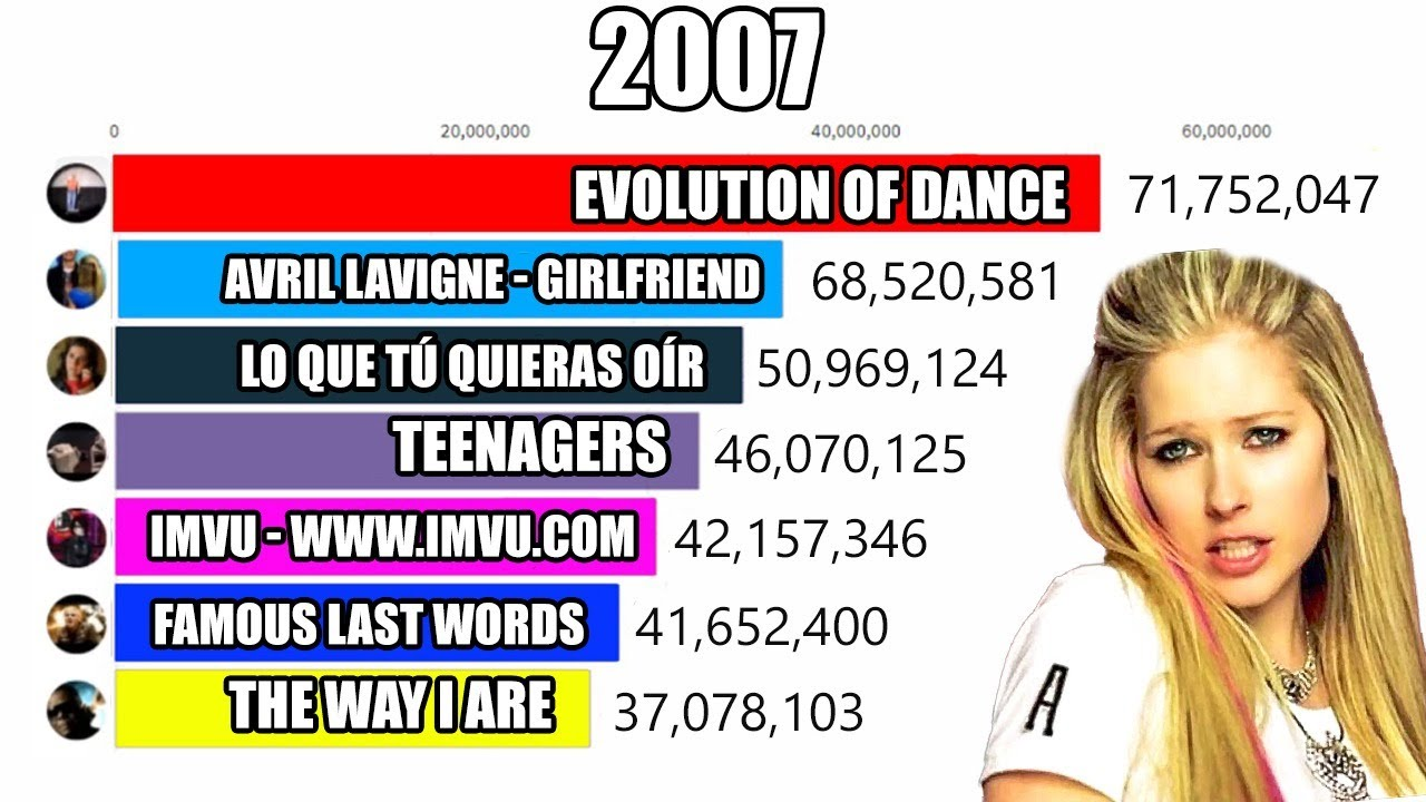 Top 10 Most Viewed Youtube Videos In 2007 Youtube