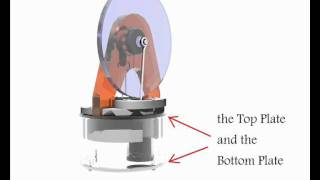 Stirling Engine Cycle