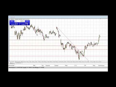 Dax-Signal: Steigender Markt