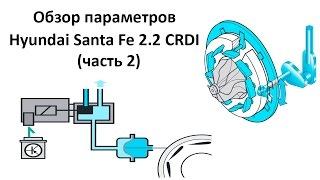 Дизельная Hyundai Santa FE 2.2 CRDI (часть 2)