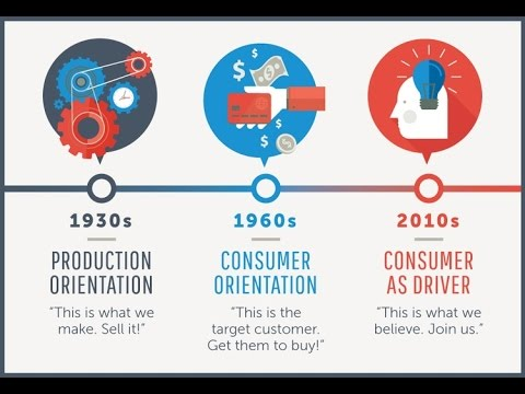 The Benefits and Costs of a Marketing Orientation