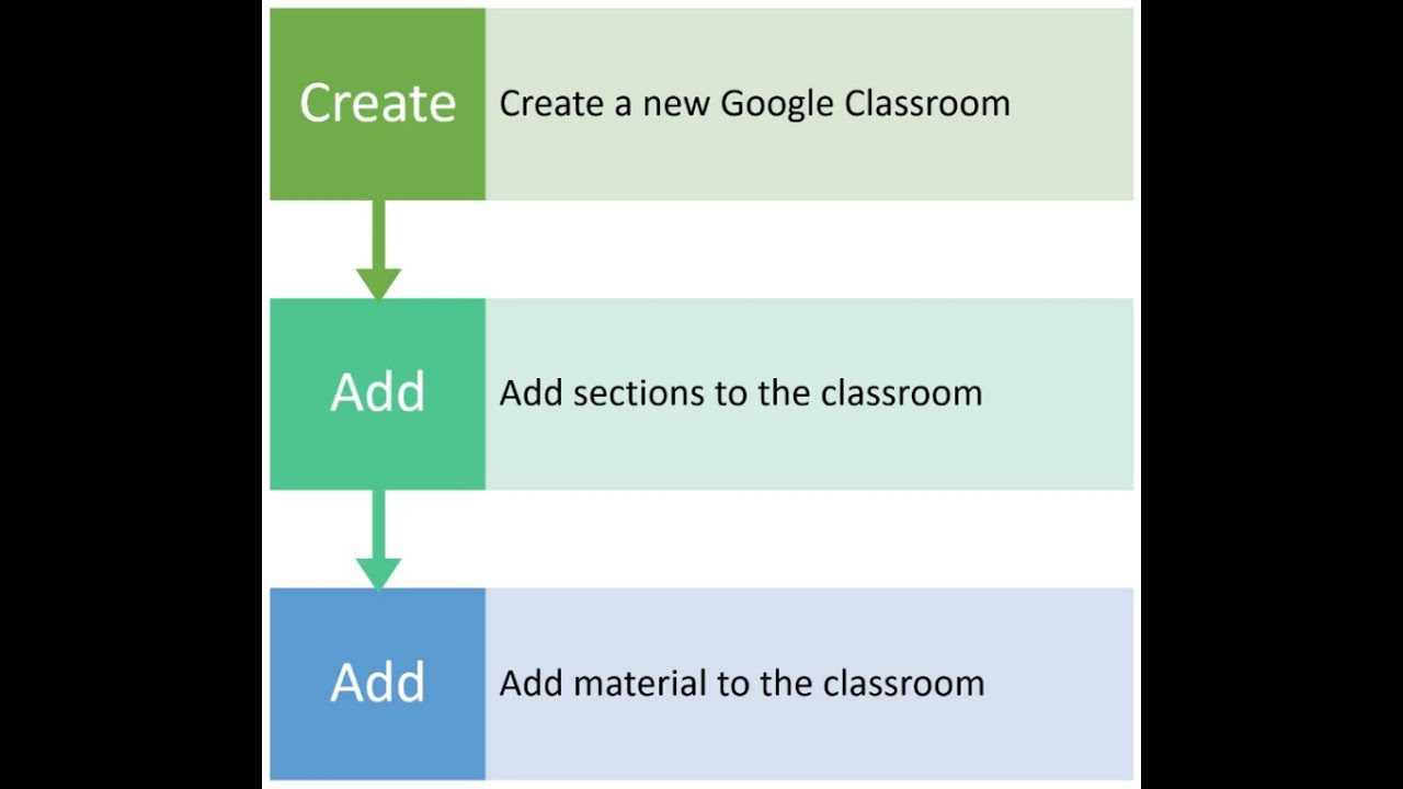 Google Classroom 1 for Beginners