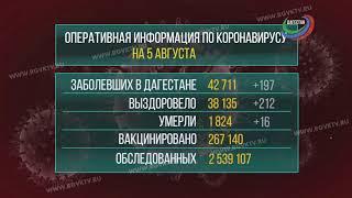 В Дагестане коронавирус подтвердился у 197 человек