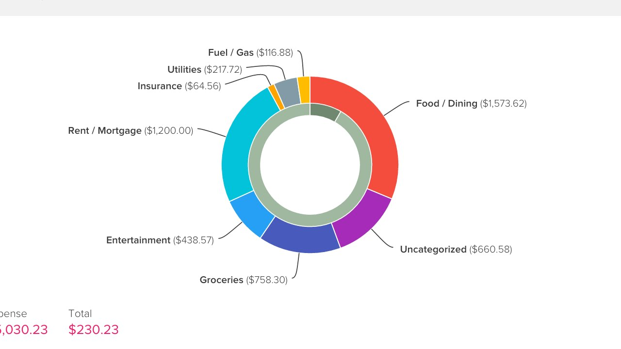 Hide a category on the 'Earning & spending' chart