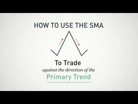 Day Trading with the Simple Moving Average | Tradingsim.com