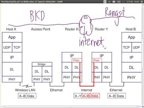 Internet Security and VPNs (ITS335, Lecture 25, 2013)