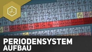 Was ist das Periodensystem?! - Aufbau und System