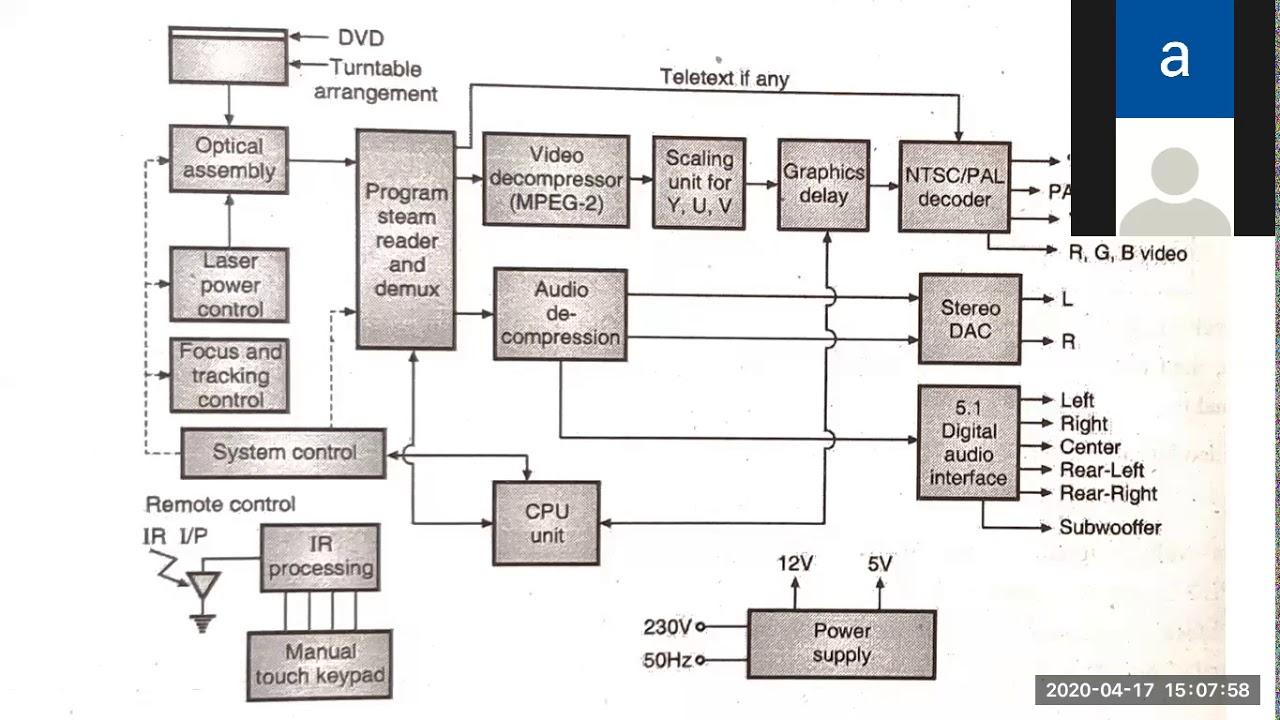 DVD Player block diagram - YouTubeYouTube
