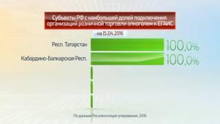 Россия в цифрах  Государственная система ЕГАИС(, 2016-05-10T19:04:42.000Z)