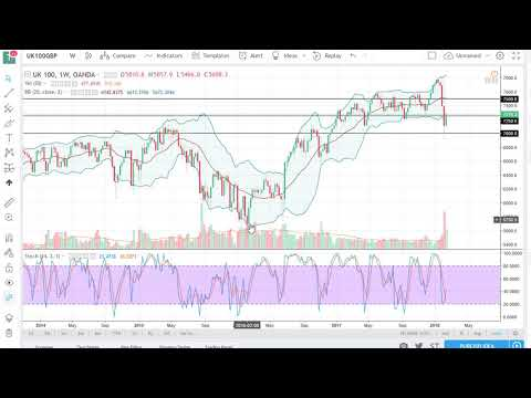 FTSE 100 Technical Analysis for the week of February 19 2018 by FXEmpire.com