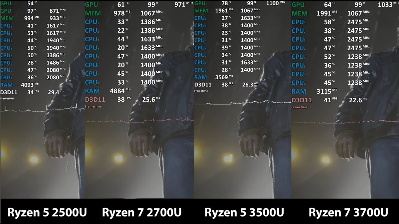 Amd Ryzen 5 2500u Vs Ryzen 7 2700u Vs Ryzen 5 3500u Vs Ryzen 7 3700u Youtube