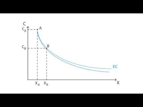 C.9 Experience curve | Cost - Microeconomics