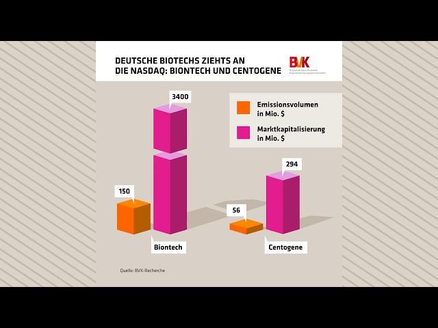 Deutsche Biotechs zieht es an die Nasdaq