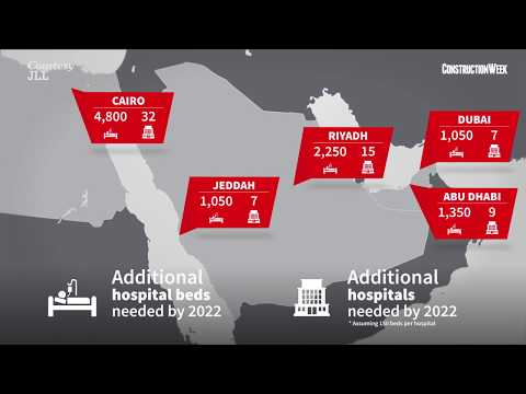 Middle East's healthcare real estate sector set to grow – JLL