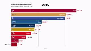 As marcas que mais vendem carros no Brasil (2003-2019)
