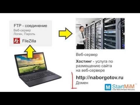 Домен, хостинг, веб-сервер - или как опубликовать сайт в Интернете