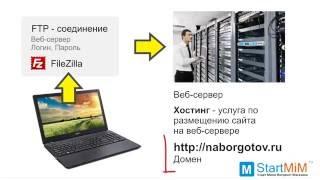 Домен, хостинг, веб-сервер - или как опубликовать сайт в Интернете cмотреть видео онлайн бесплатно в высоком качестве - HDVIDEO