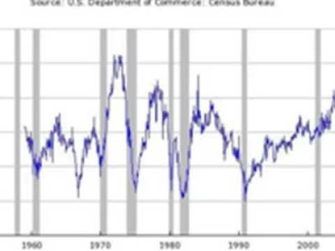 Recession of 1982