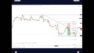 Signaux trading - Les Signaux De Trading #1 - investir en bourse pour les nuls