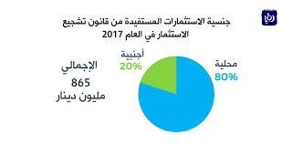 865 مليون دينار حجم المشاريع المستفيدة من قانون الاستثمارِ في 2017 - (18-3-2018)