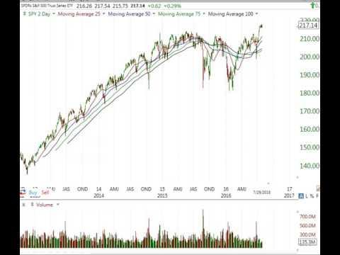 Stock Market Analysis for Week Ending July 29 2016