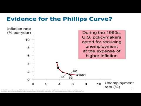 AP Macro Mankiw Chpt 35 Phillips Curve