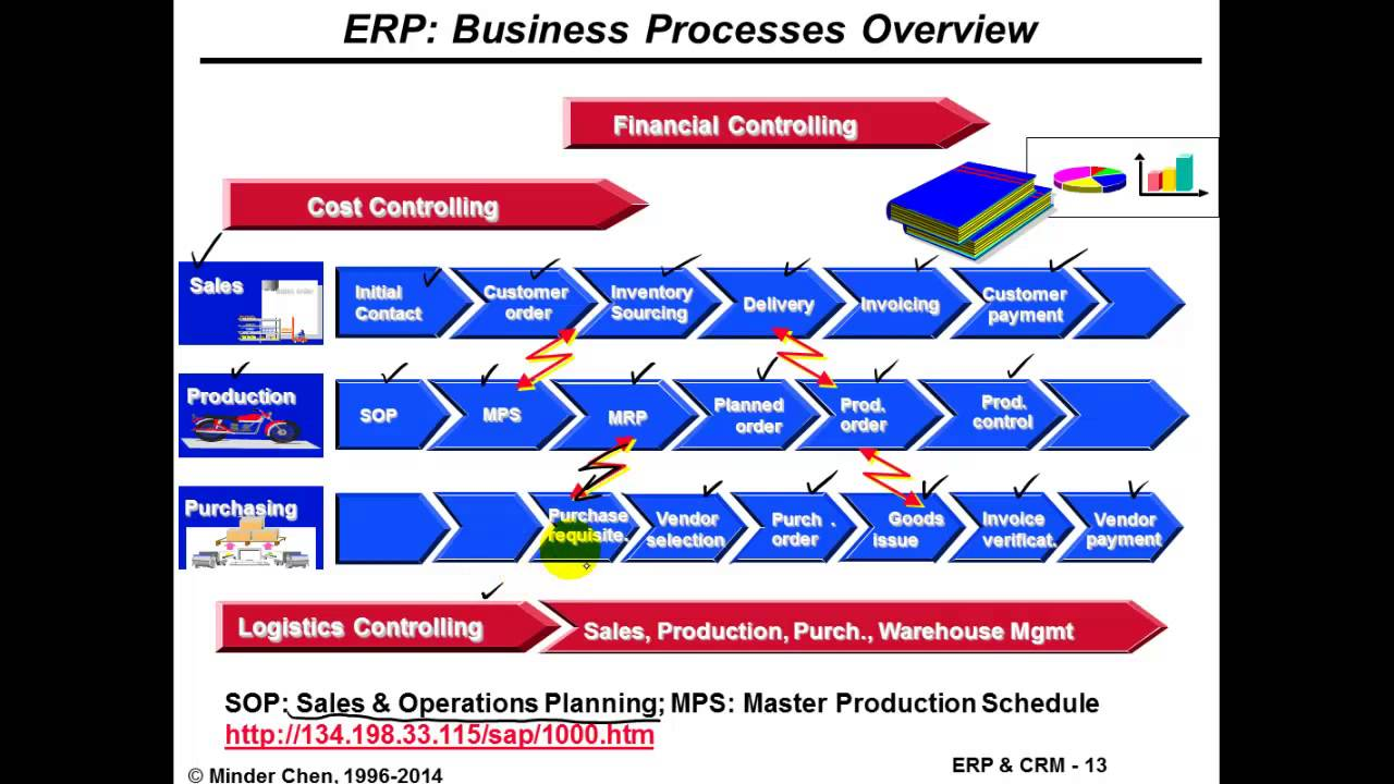 Erp mrp and erp blueprint youtube erp mrp and erp blueprint malvernweather Images