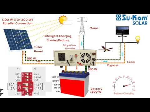 solar-inverter-charges-batteries-and-runs-load-through-both-solar-and-mains