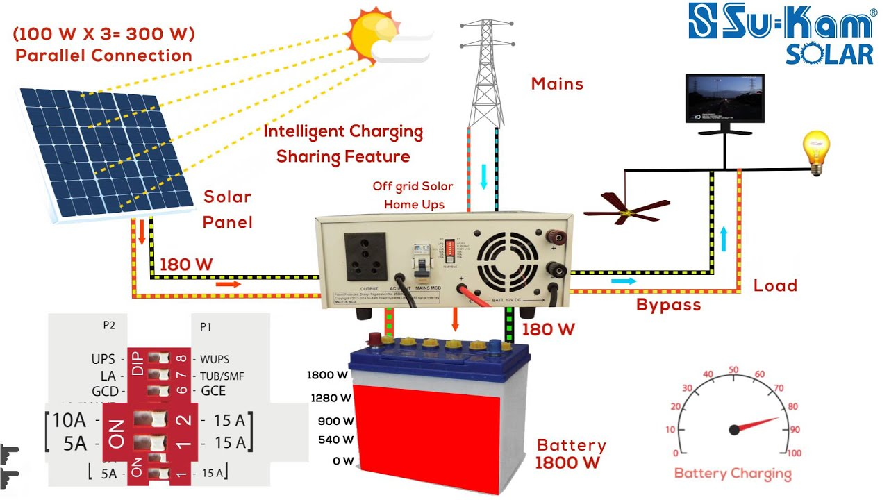 solar inverter charges batteries and runs load through both solar and mains [ 1280 x 720 Pixel ]