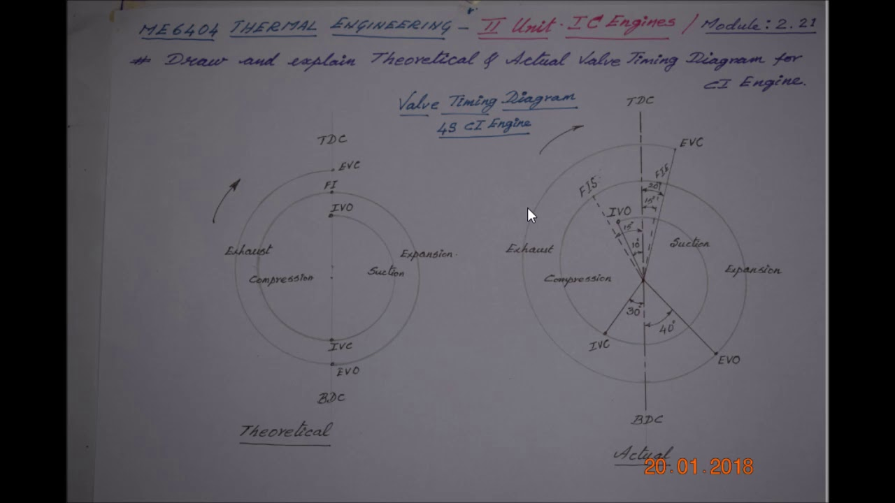 small resolution of valve timing diagram for ci 4s engine m2 21 thermal engineering in tamil